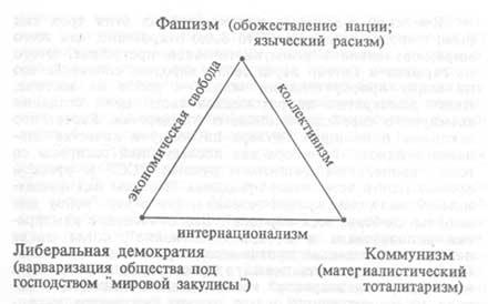 Фашизм, Либеральная демократия, Коммунизм