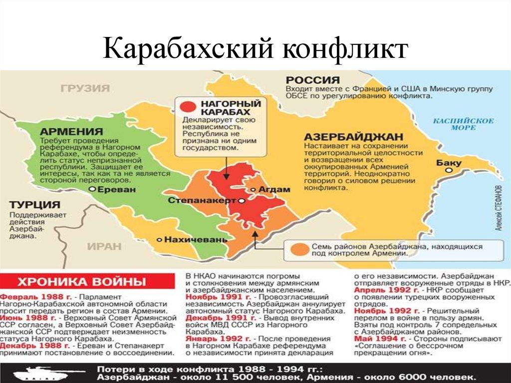 Карабах, Армения, Азербайджан, Турция... Кто оккупанты?