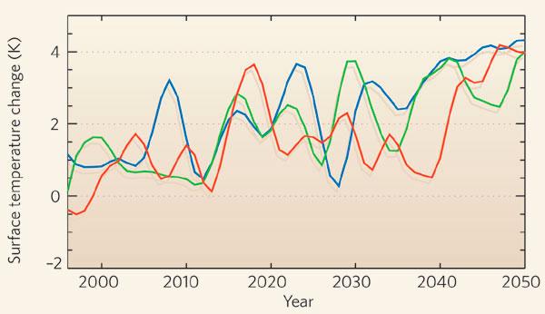 Глобальное потепление. Диаграмма: Три возможных варианта динамики зимней температуры на севере Европы (в кельвинах) с 1996-го по 2050 год.
